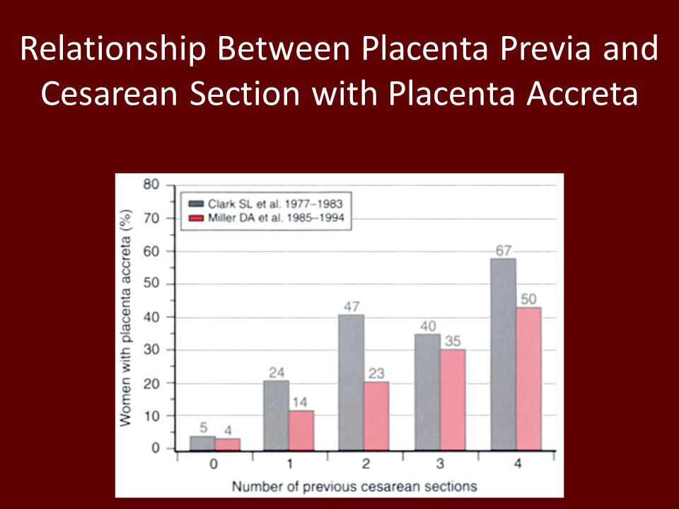 Relationship Between Placenta Previa and Cesarean Section with Placenta Accreta