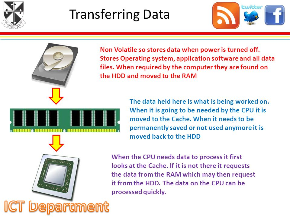 Transferring Data Non Volatile so stores data when power is turned off.