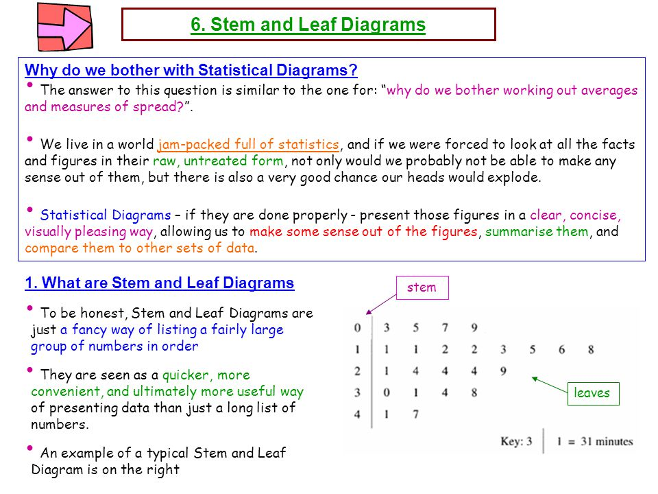 stem and leaf diagram statistics pdf