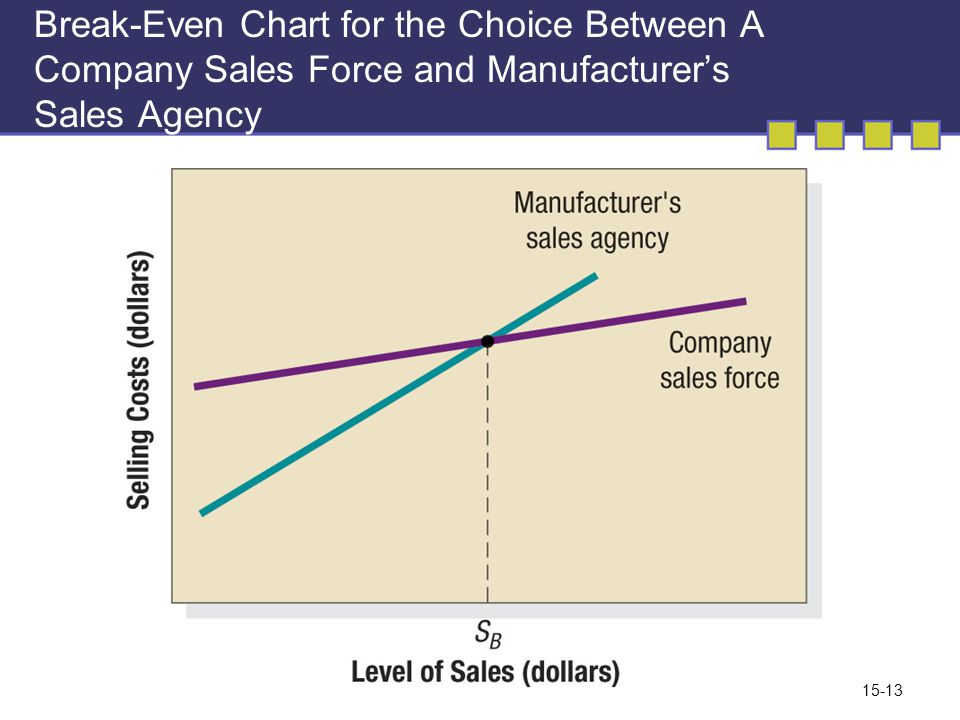 the differences between intensive selective and exclusive market exposure Explain the differences between intensive selective and exclusive market exposure and how they affect the three basic types of promotions 1 name the three main.
