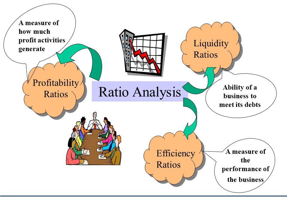 Ratio analysis ppt video online download 3 ability ccuart Gallery