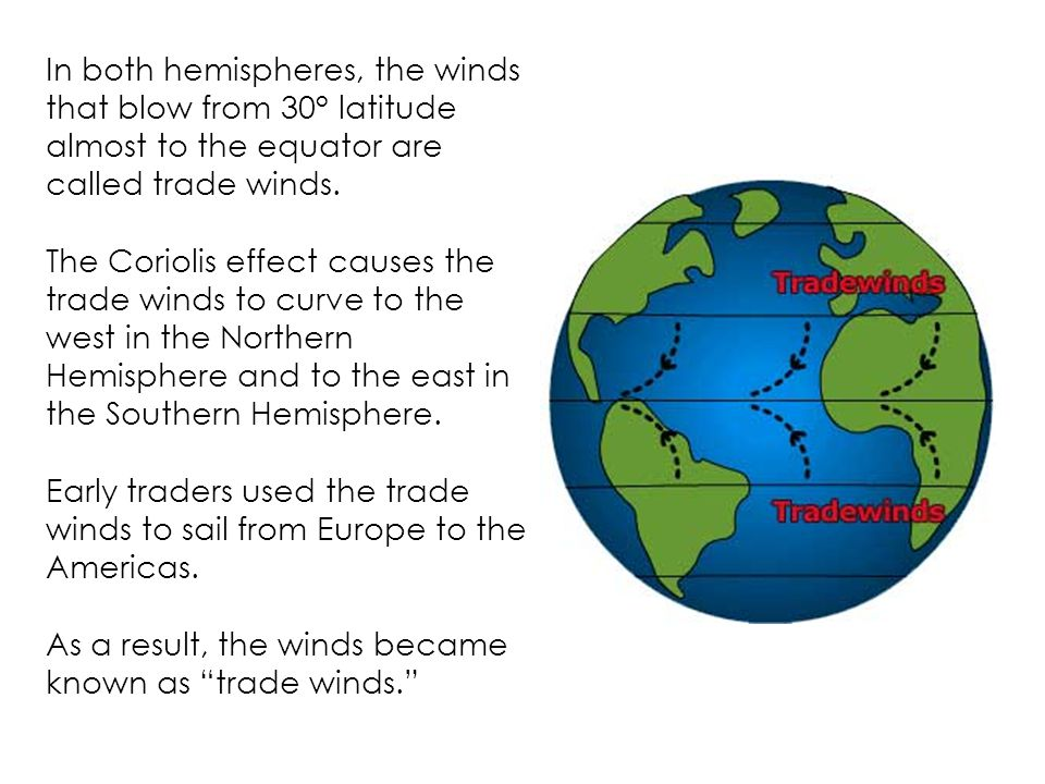 In both hemispheres, the winds that blow from 30° latitude almost to the equator are called trade winds.
