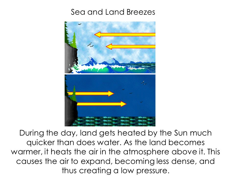 Sea and Land Breezes