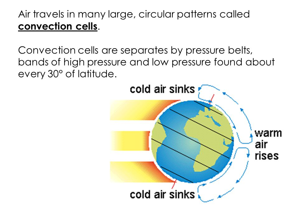 Air travels in many large, circular patterns called convection cells.