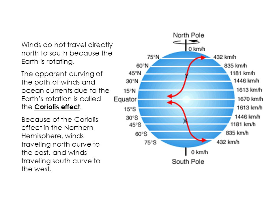 Winds do not travel directly north to south because the Earth is rotating.