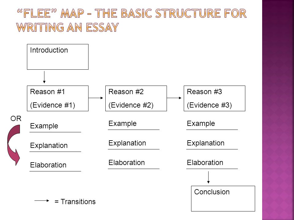 structure for an essay The introductory paragraph not every essay does all three in the first paragraph, and the degree to which an essay declares its structure or methodology may.