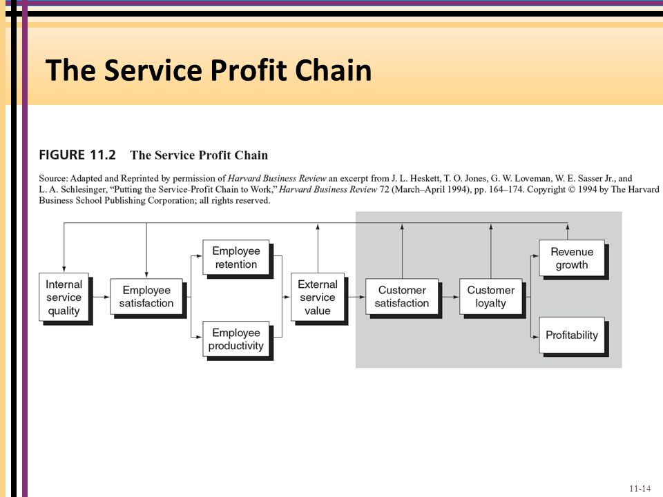 the use of service profit chain relationship in rbi company
