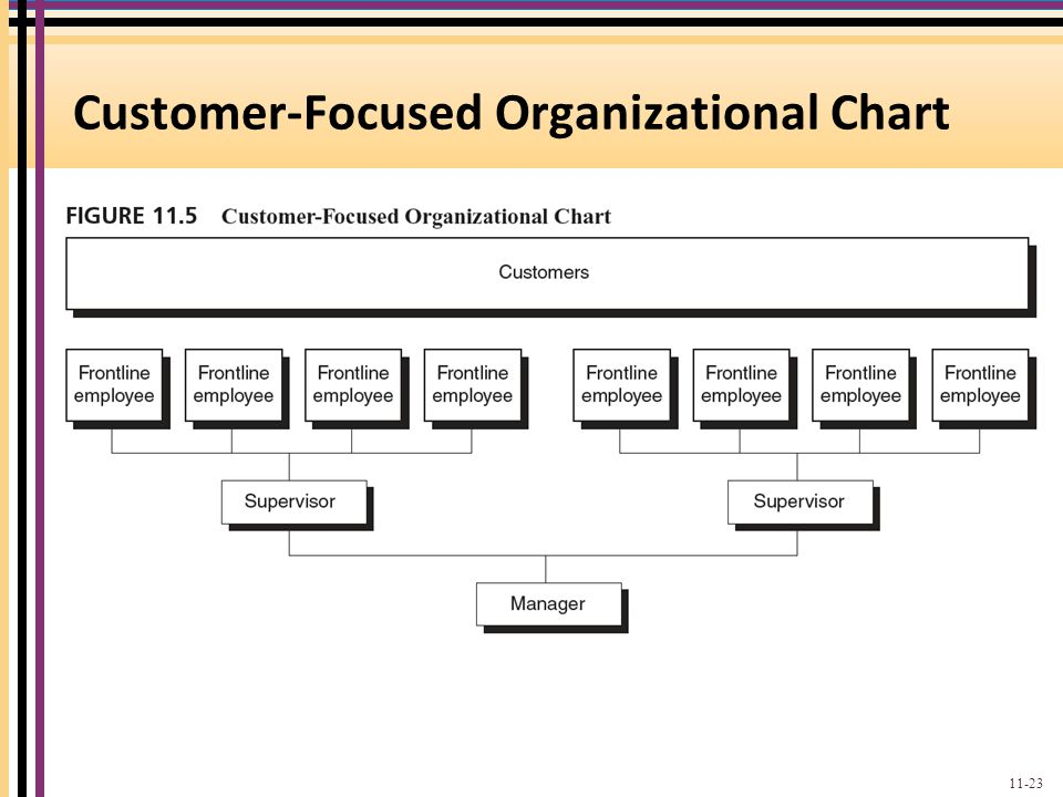 customer service and organisational effectiveness The best customer service department structure for high performance by i favor a shift from call centers to more effective means of customer support.