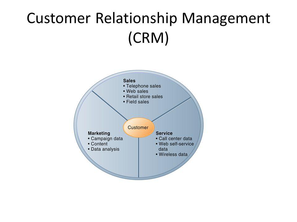 Customer relationship management ppt download software