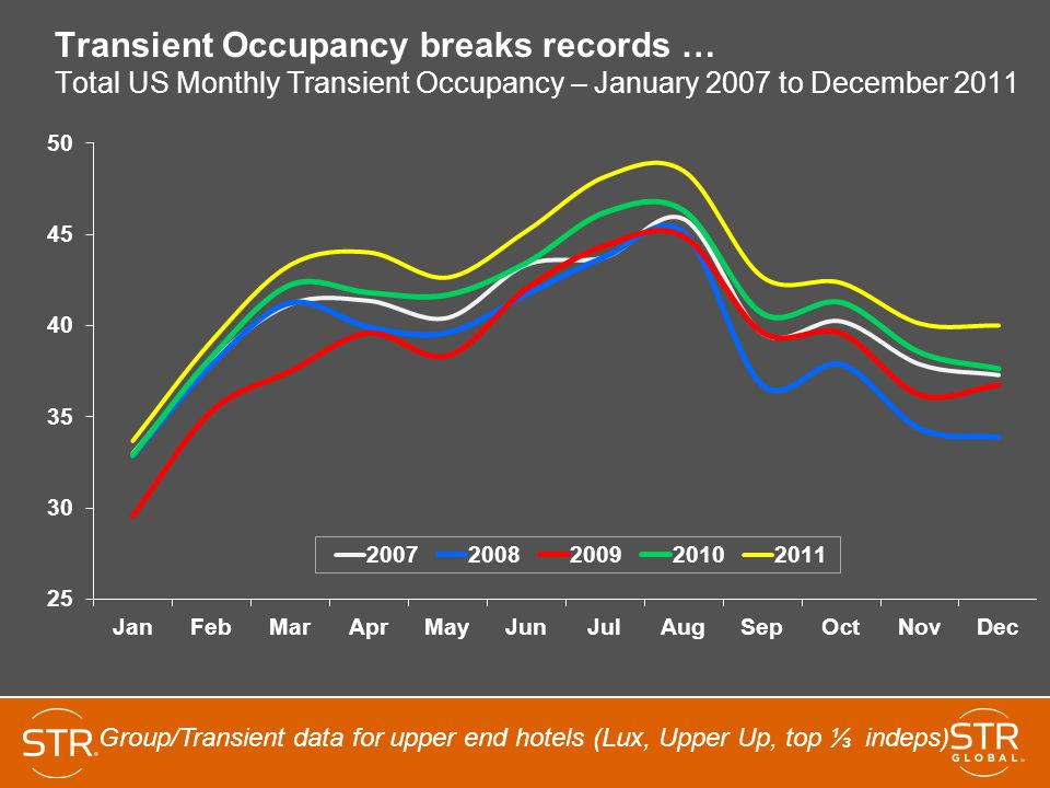Transient Occupancy Breaks Records Total Us Monthly January 2007 To December 2017