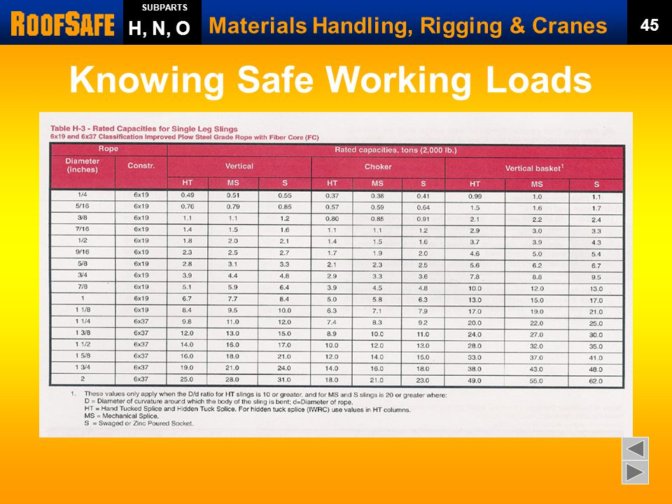 Beautiful Wire Rope Lifting Capacity Chart Component - Schematic ...