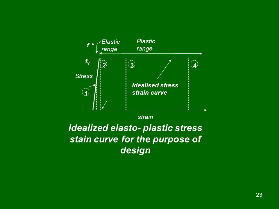 Idealized elasto- plastic stress stain curve for the purpose of design