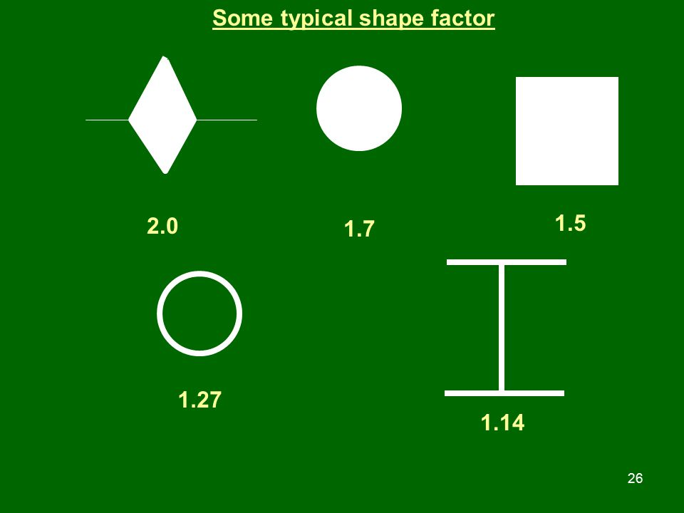 Some typical shape factor