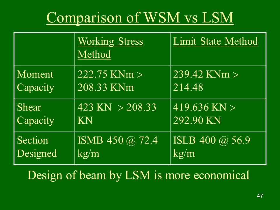 Comparison of WSM vs LSM