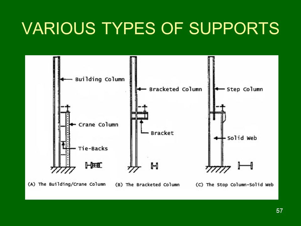 VARIOUS TYPES OF SUPPORTS