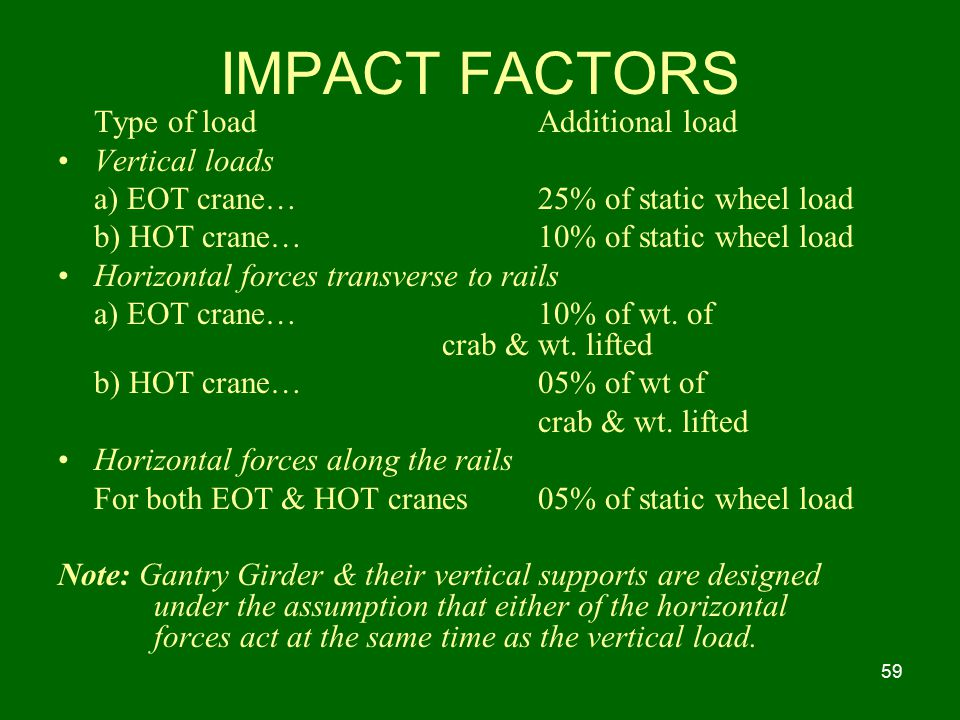 IMPACT FACTORS Type of load Additional load Vertical loads