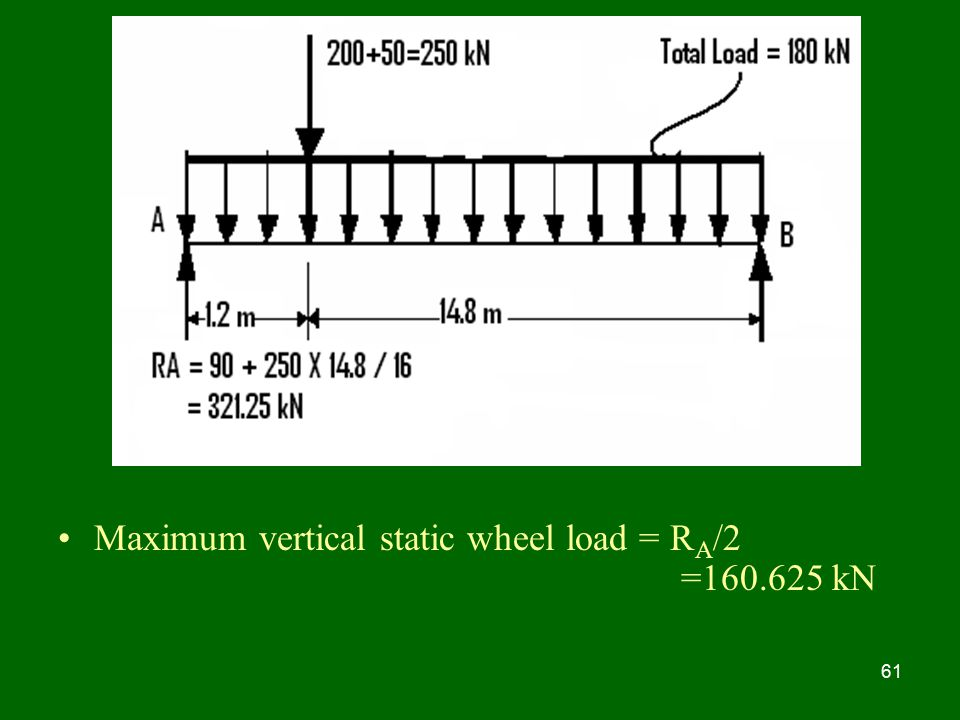 Maximum vertical static wheel load = RA/2 = kN