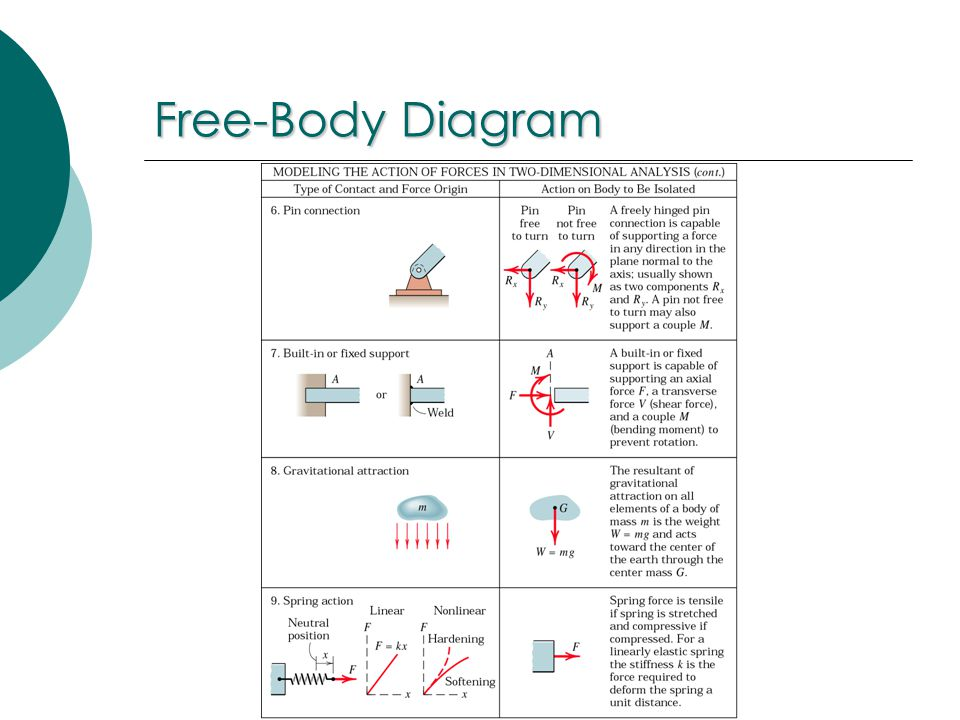 engineering mechanics statics ppt video online download rh slideplayer com mechanics free body diagram problems engineering mechanics free body diagram problems