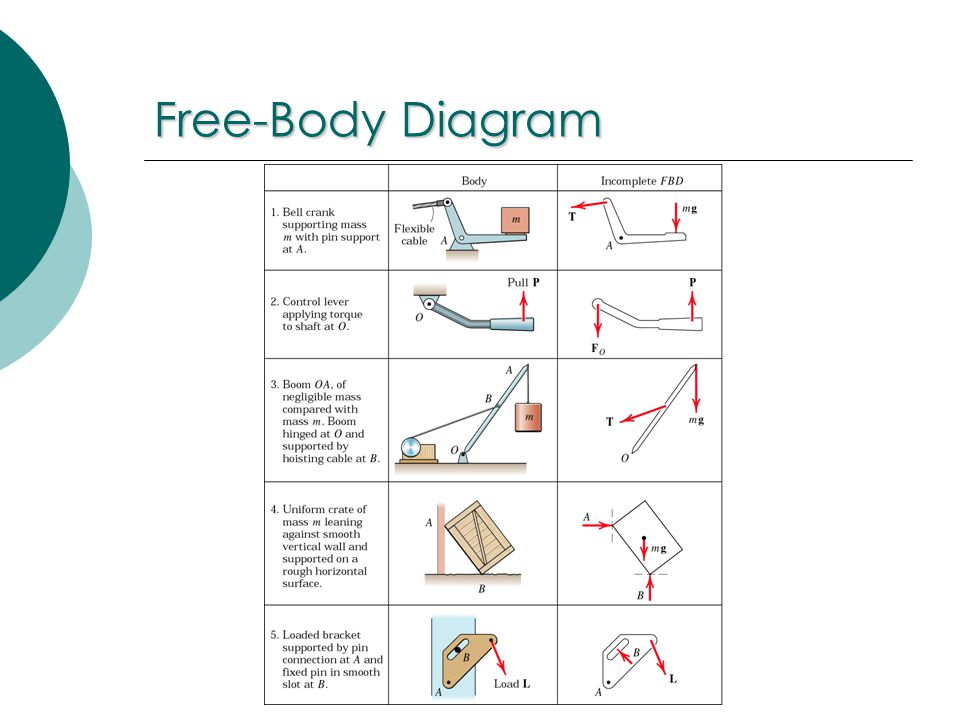 engineering mechanics: statics - ppt video online download free body diagram statics