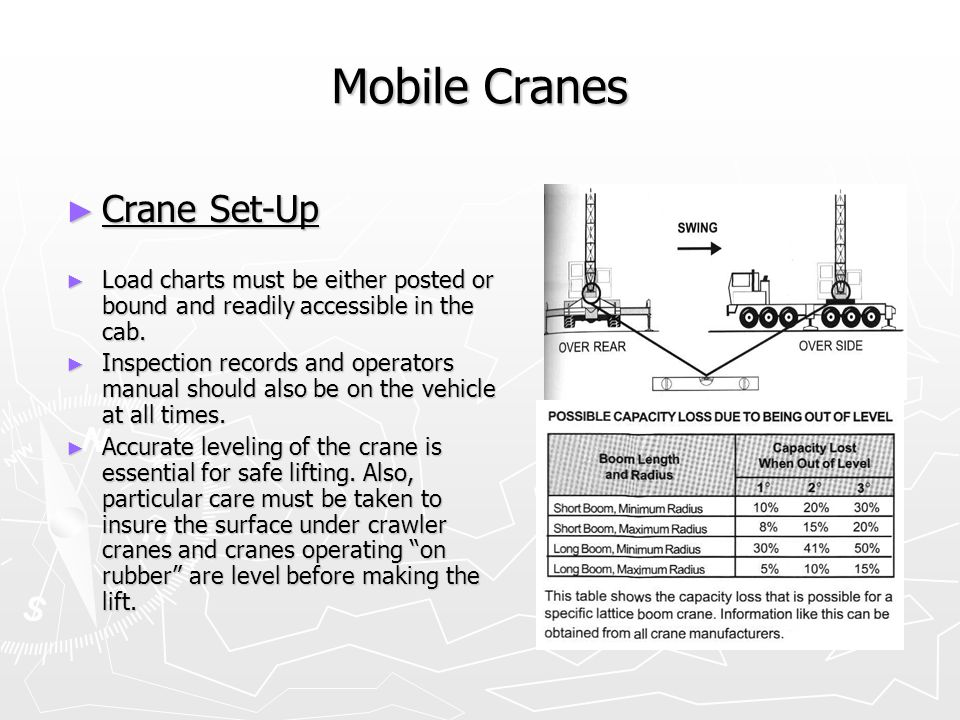 Mobile Cranes Crane Set-Up