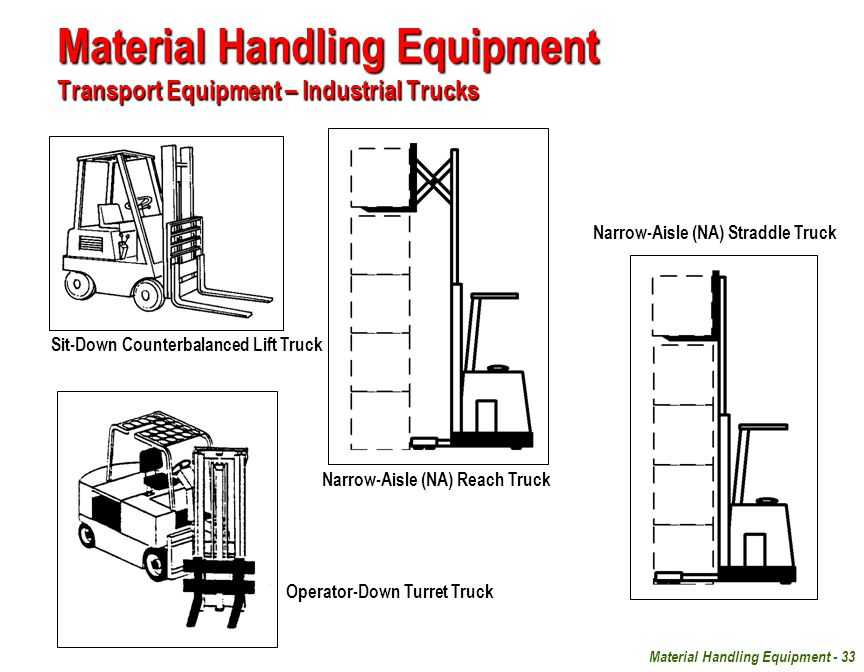 Industrial Material Handling Lifting Equipment : Facilities planning unit ppt download