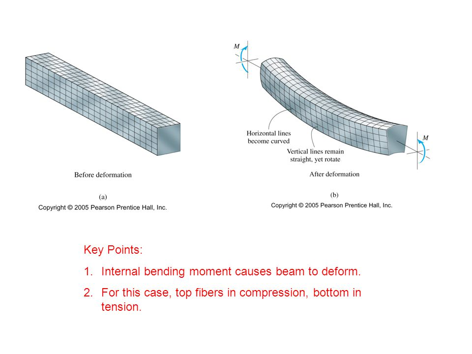Internal bending moment causes beam to deform.