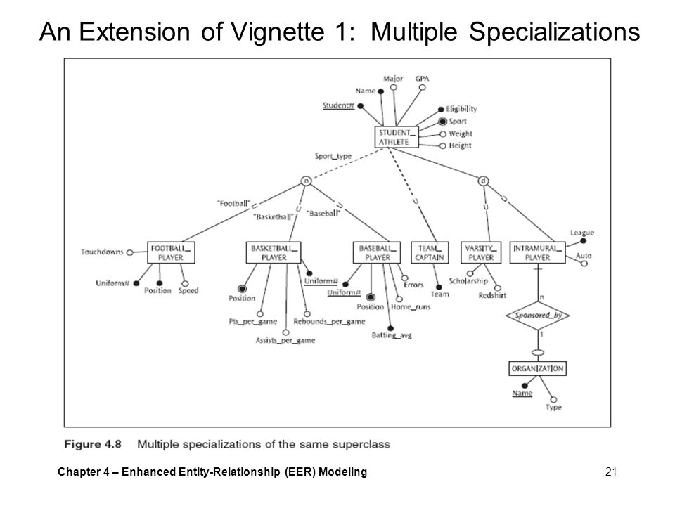 An Extension of Vignette 1: Multiple Specializations