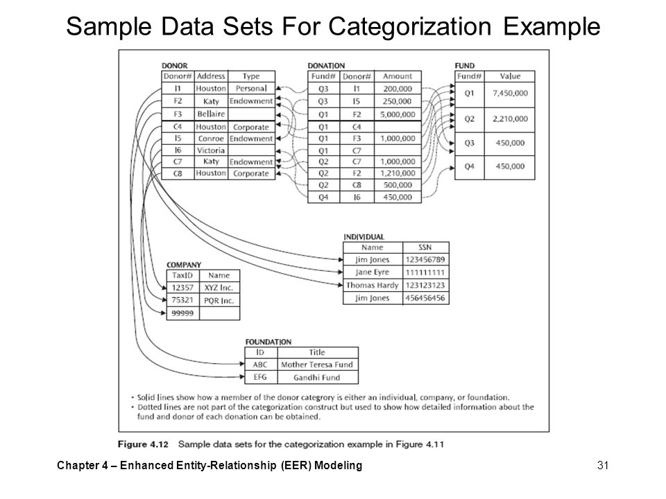 Sample Data Sets For Categorization Example