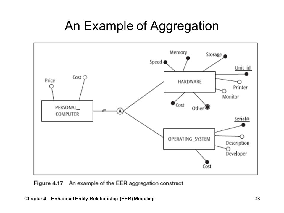 An Example of Aggregation