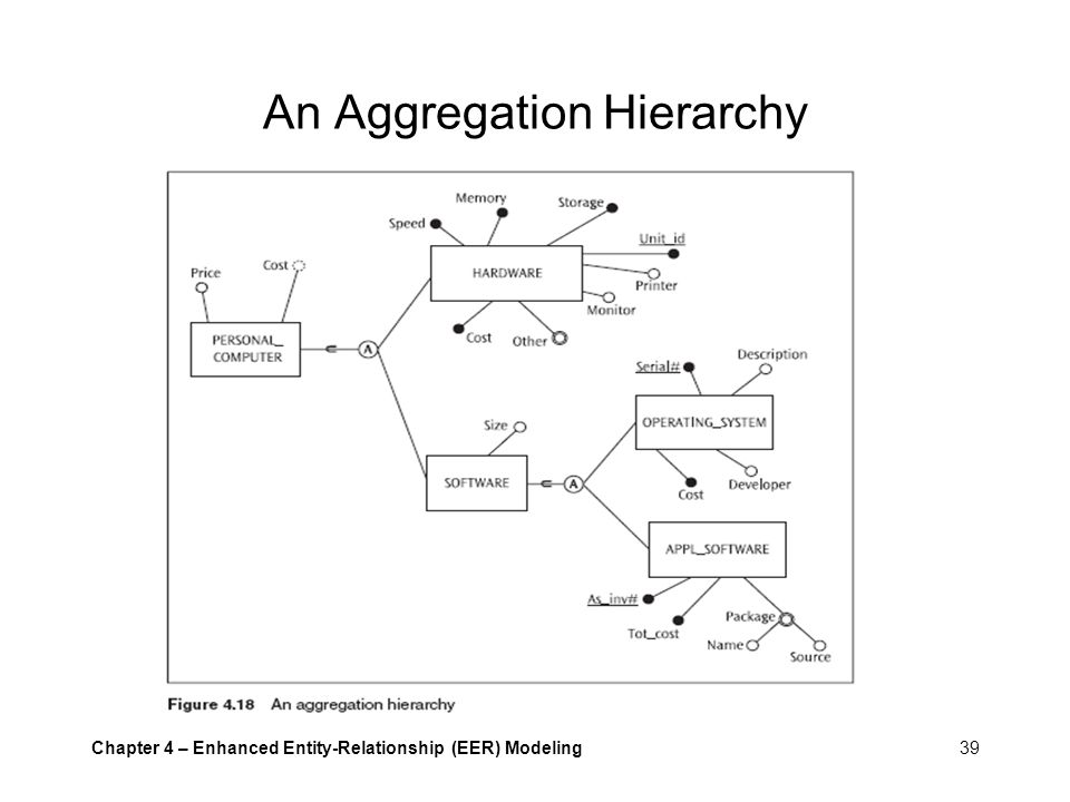 An Aggregation Hierarchy