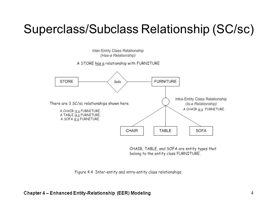 superclass and subclass relationship
