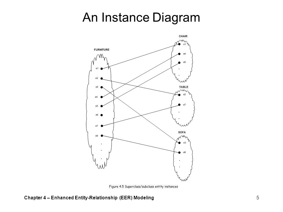 An Instance Diagram Chapter 4 – Enhanced Entity-Relationship (EER) Modeling