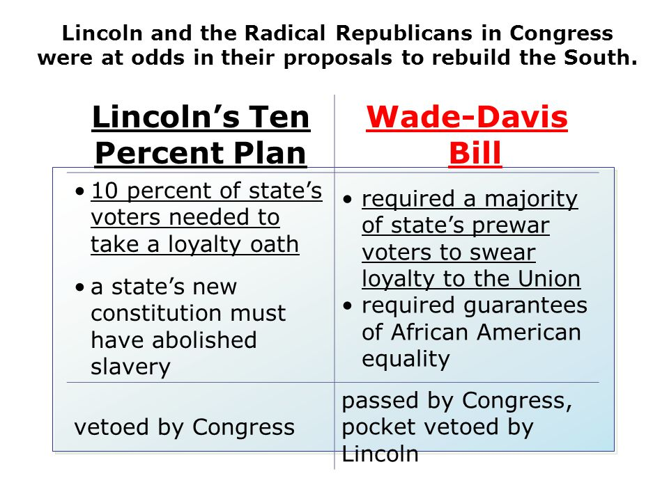 Lincoln's Ten Percent Plan