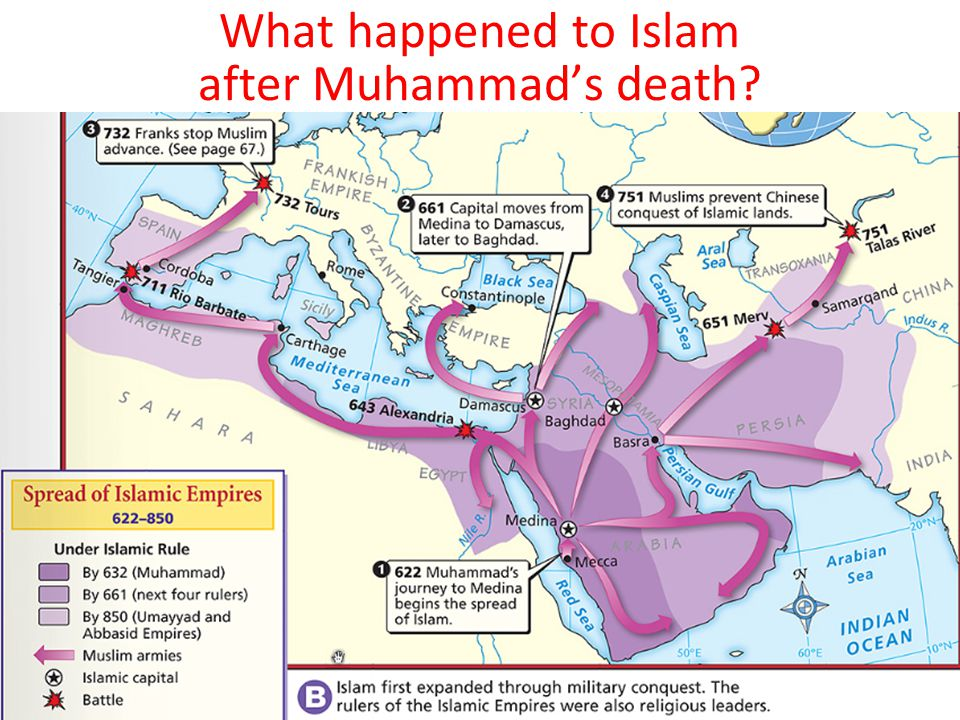 What happened to Islam after Muhammad's death