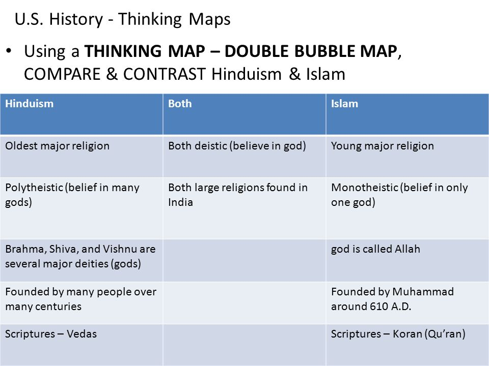 comparing and contrasting the religions of catholicism and islam Differences range which can be followed within the religions  and contrasting hinduism and christianity comparing and contrasting hinduism and.