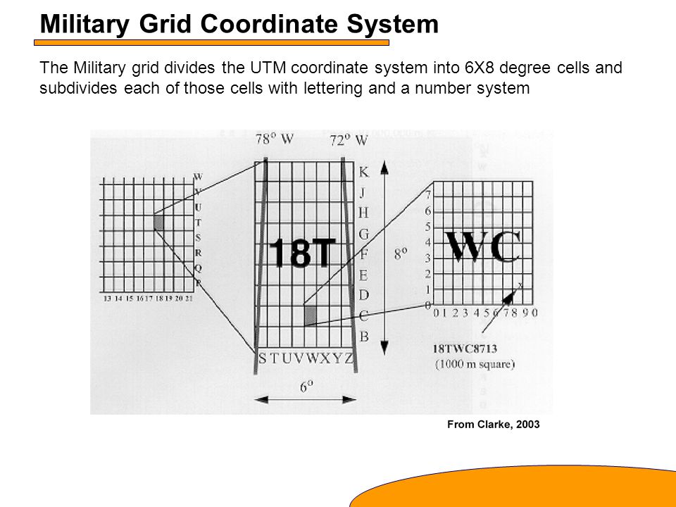 Military Grid Coordinate System