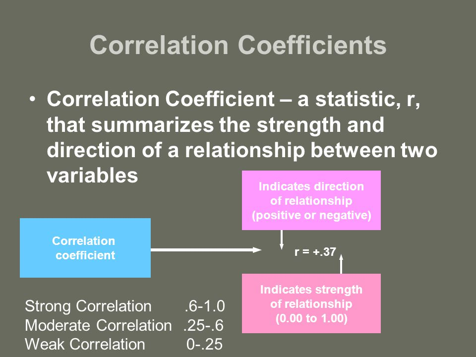 correlation coefficient indicates strongest relationship