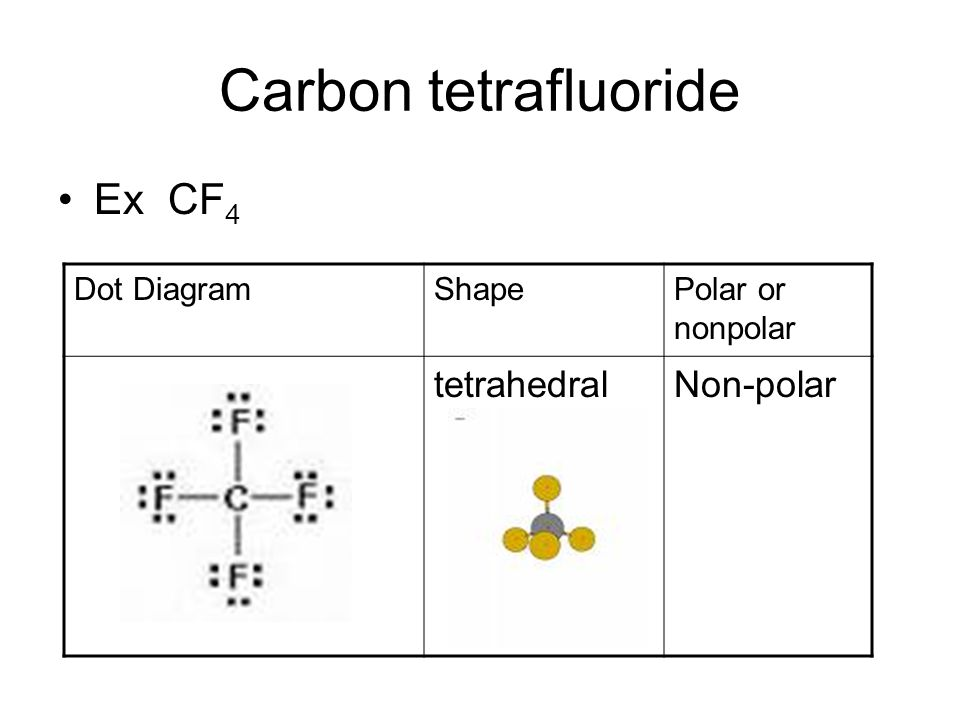 polar vs. nonpolar molecules - ppt video online download cf4 dot diagram dot diagram element chlorine