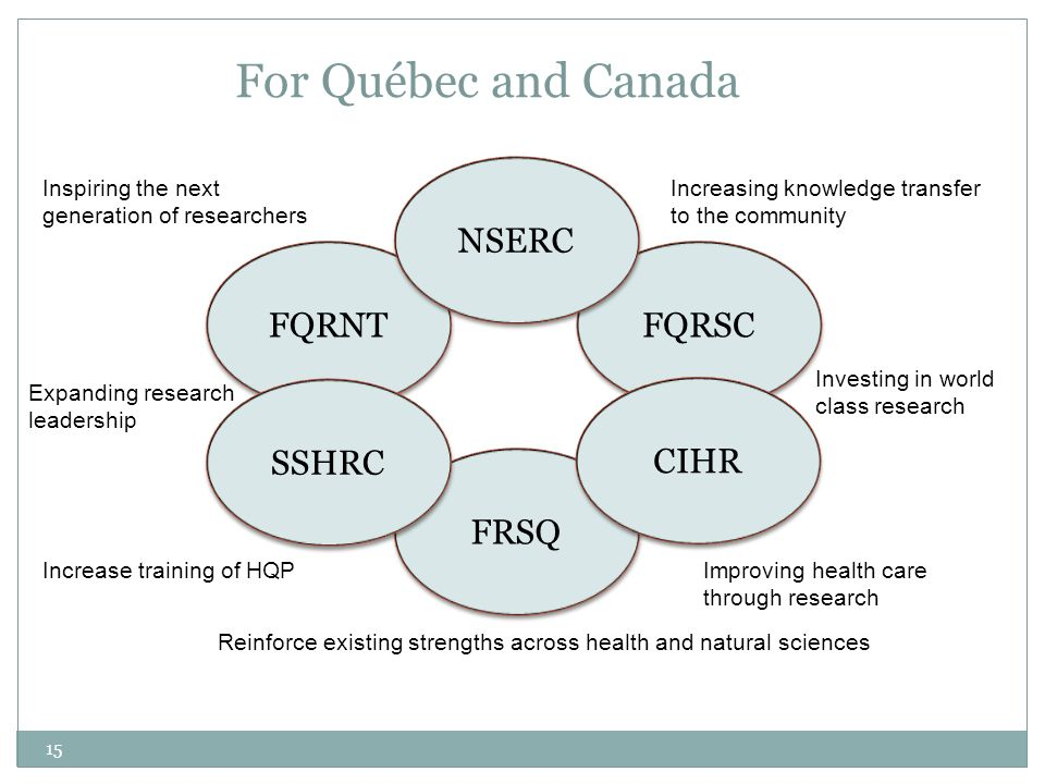 For Québec and Canada NSERC FQRNT FQRSC SSHRC CIHR FRSQ
