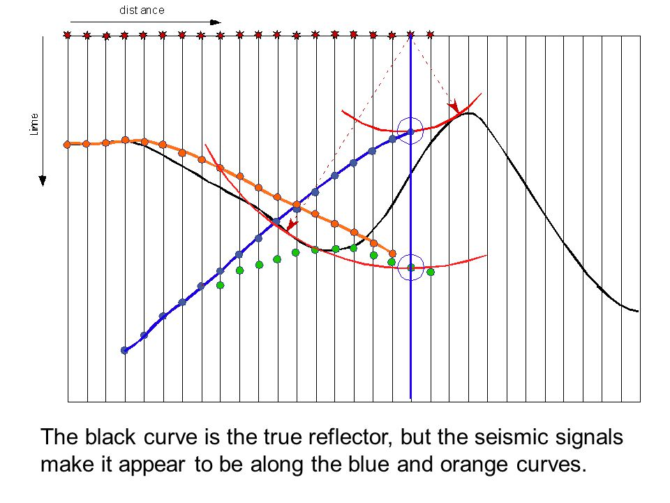The black curve is the true reflector, but the seismic signals make it appear to be along the blue and orange curves.