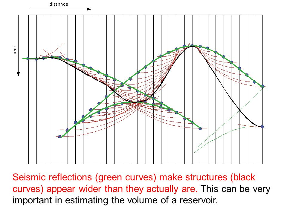 Seismic reflections (green curves) make structures (black curves) appear wider than they actually are.