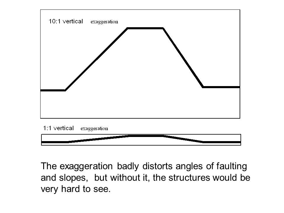 The exaggeration badly distorts angles of faulting and slopes, but without it, the structures would be very hard to see.