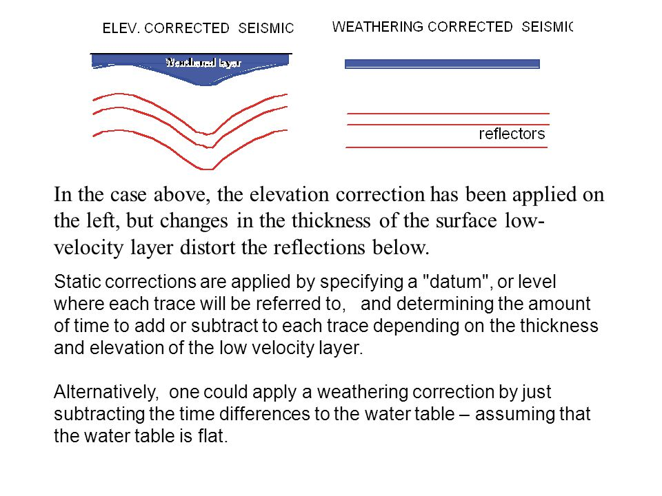 In the case above, the elevation correction has been applied on the left, but changes in the thickness of the surface low-velocity layer distort the reflections below.