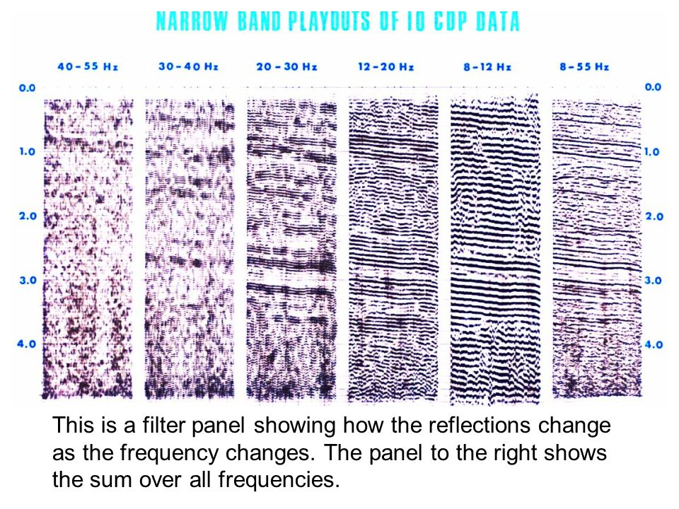 This is a filter panel showing how the reflections change as the frequency changes.
