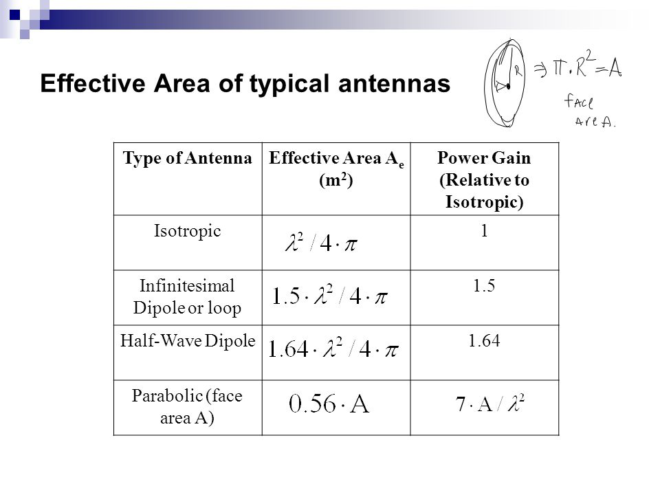 Effective Area of typical antennas