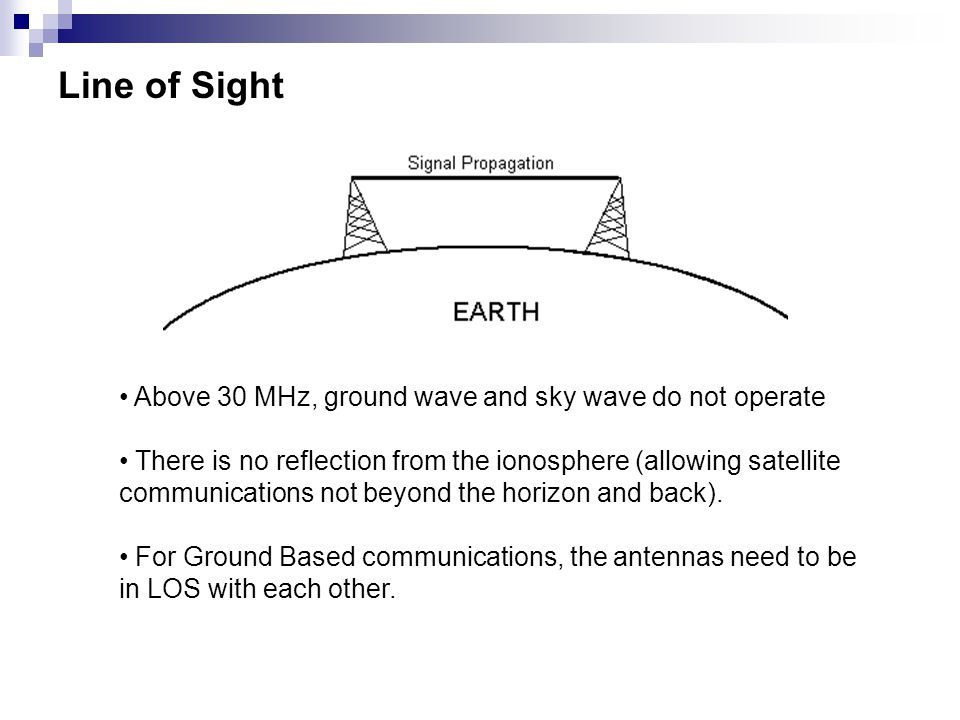 Line of Sight Above 30 MHz, ground wave and sky wave do not operate