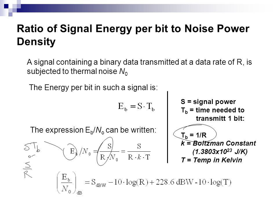 Ratio of Signal Energy per bit to Noise Power Density