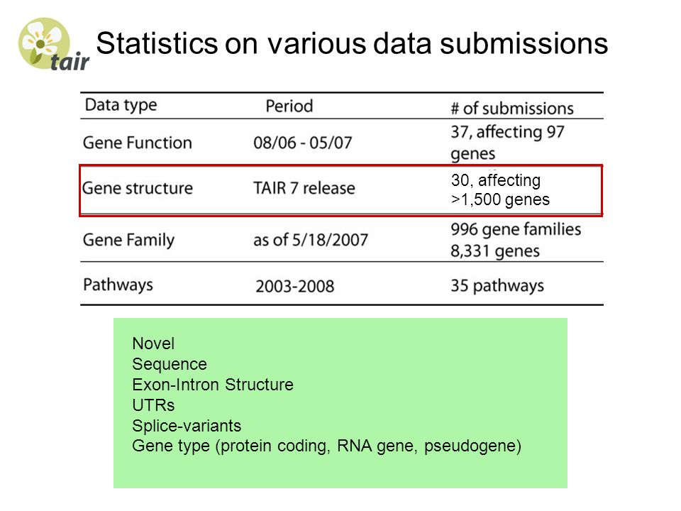 Statistics on various data submissions