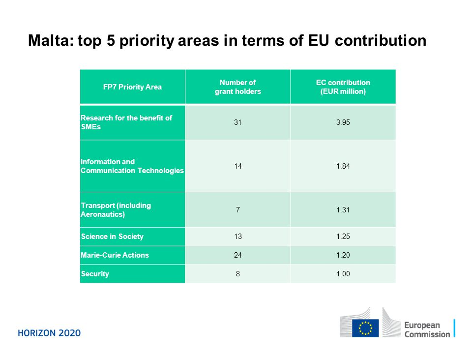 Malta: top 5 priority areas in terms of EU contribution
