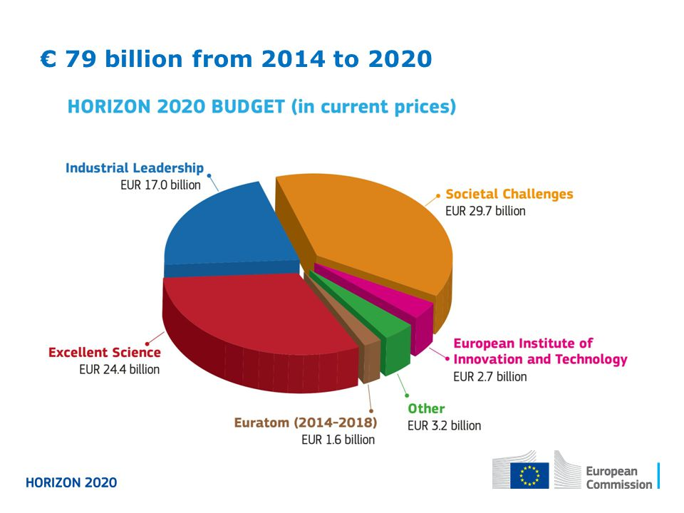 € 79 billion from 2014 to 2020